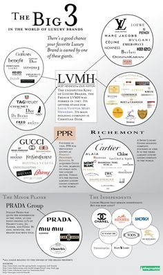 The big 3 in the world of luxury brands #infographic