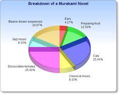 Breakdown of a Murakami Novel    from www.paperbackgirl.com