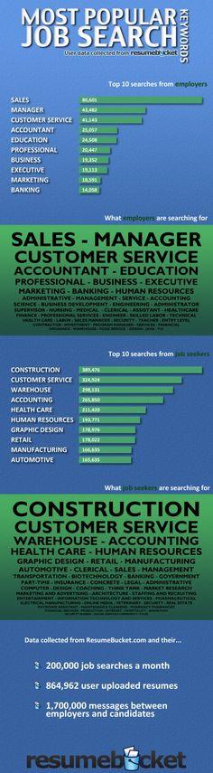 Most Popular Job Search Keywords