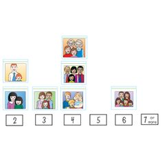 Showcase the number of people in your youngsters' families with this picture-perfect idea! In advance, have each child bring in a photograph of his whole family. Label each of six index cards as shown. Then display them in order at student eye level. Help each student count the total number of family members in his photo and then post it above the corresponding number. Encourage youngsters to compare the different family sizes using words such as more, fewer, and same. famili
