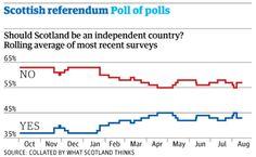 Can Scottish independence debates change long-term balance of opinion? http://gu.com/p/4x2c4/tw @GdnPolitics