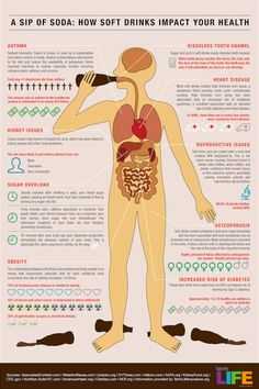 How a Sip of Soda Affects Your Health
