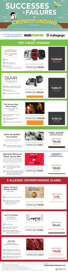 Is crowdfunding for you? #crowdfunding #infographic