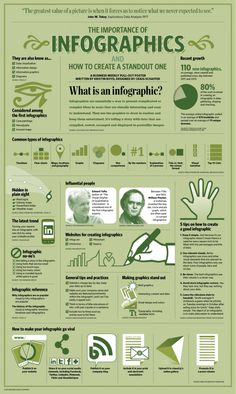 The Importance of #Infographics