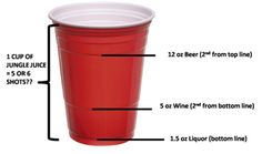 Solo Cups: Knowledge  I was curious about the lines on solo cups the other weekend and learned something amazing.  It turns out that the lines of the solo cup allows you to measure out a shot, a glass of wine, and a beer.