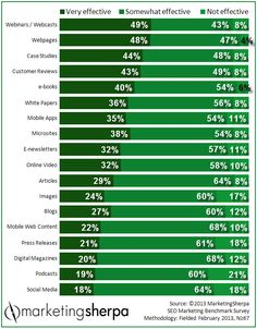 Whooknoo - Webinars trump whitepapers and ebooks for content cresation effectiveness - MarketingSherpa.com Chart of the Week