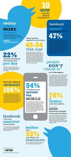 10 interessante social media feitjes - #infographic #socialmedia #twitter #facebook