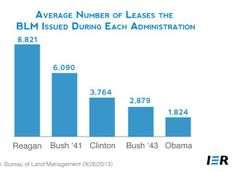 Average Number of Leases the Bureau of Land Management Issued During Each Administration