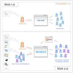 Le Web2.0 illustré en une seule image