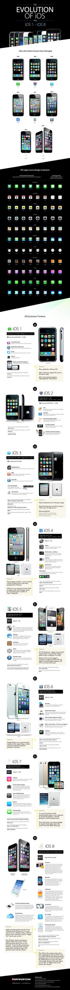 The Evolution of iOS from iOS 1 - iOS 8 infographic