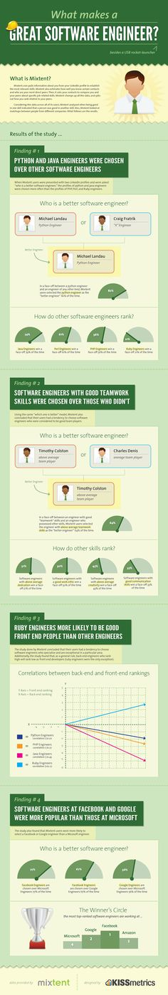 Interview and Infographic about what makes a Great Software Engineer