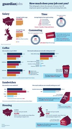 How Much Does it Cost to Live and Work in the UK? [INFOGRAPHIC]