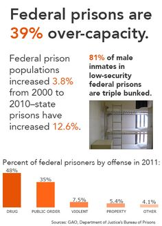 With the U.S. facing massive overcrowding in its prisons, Attorney General Eric Holder is calling for major changes to the nations criminal justice system that would scale back the use of harsh sentences for certain drug-related crimes. Learn more w/ @NewsHour