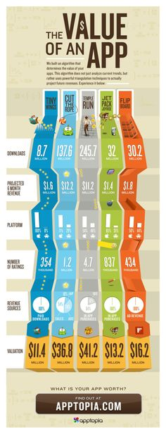 The value of an App #infographic