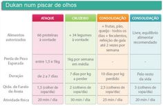 Dieta Dukan - Tabela
