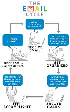 Email productivity - The email cycle.