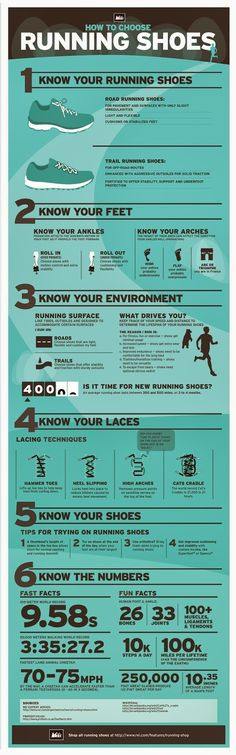 A Guide on how to choose running shoes