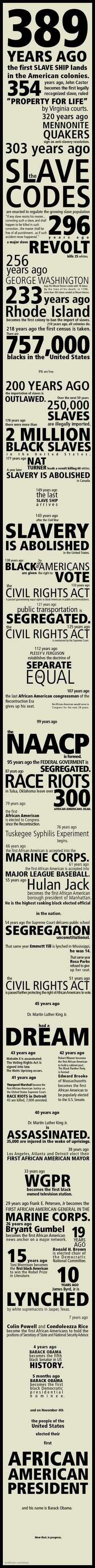 Racism History.
