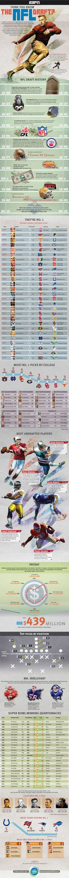 The Ultimate NFL Draft Infographic