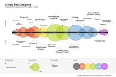 Les phases d'un projet de design de site web