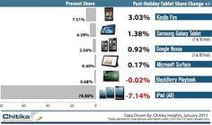 Chitika: iPad web share falls after Christmas holiday