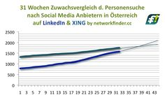 In wenigen Wochen hat @LinkedInDACH mehr #SocialMedia Berater als @XING_de in Oesterreich http://www.networkfinder.cc/tag/social-media-statistik/