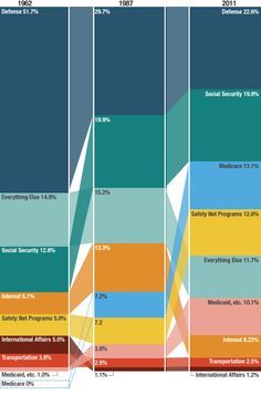 Changes in Federal Spending (click thru for analysis)