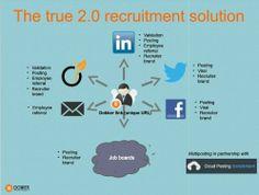Dokker Recruit ==> Solution de recrutement 2.0 pour les PME