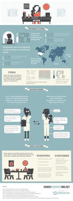 Working moms (Work after baby) #infografia #infographic