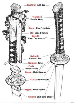 This is a nice visual glossary of all the fittings that a blade go into when creating a katana. I have studied kenjutsu and used katana's for a number of years and never knew the proper names for all these parts. Thanks to this I know them now and hopefully this will be helpful to others who want to learn about these parts as well.  - Martin AKA SorrowfulKain