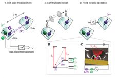 The ability to teleport quantum information between diamond crystals that can also store it is a small but important step toward a quantum Internet.
