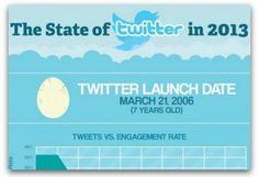Infographic: The state of Twitter in 2013 | Articles | Main