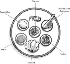 The Symbolic Foods at a Passover Seder - For Dummies