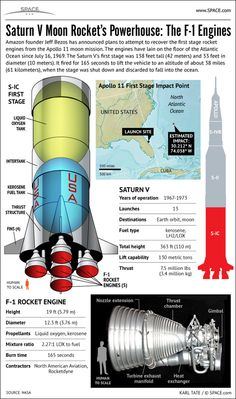 Apollo 11 Moon Rocket's F-1 Engines Explained.