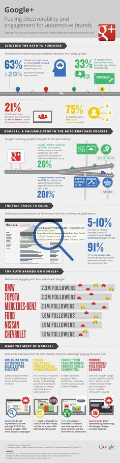 Fueling discoverability and engagement for automotie brands with Google+