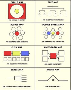 All eight thinking maps!