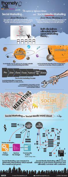Social Marketing vs Social Media Marketing