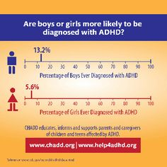 Are boys or girls more likely to be diagnosed with ADHD?
