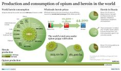 Production and consumption of opium and heroin in the World