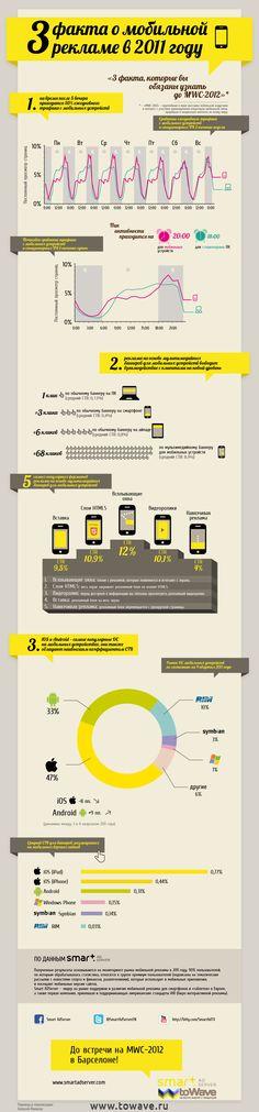 3 факта о мобильной рекламе