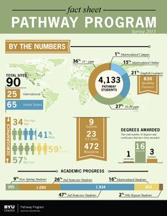 Pathway Fact Sheet - Wow! Look how we've grown!