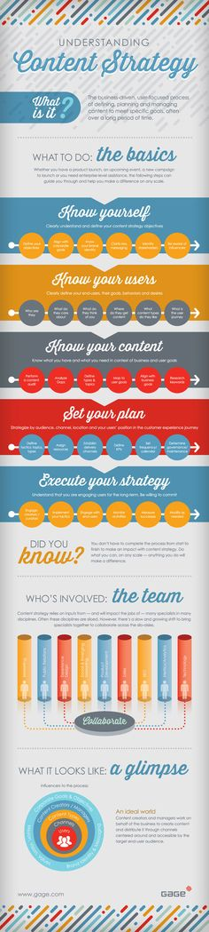 Understanding the #ContentMarketing Strategy - #infographic