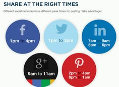 The best times to post on these different social networks