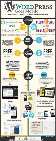 WordPress Mobile #wordpress #wordpressthemes #wordpresstips