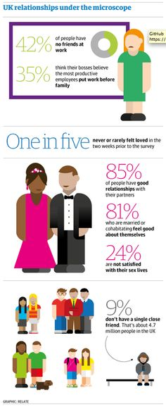 One in 10 in UK do not have a close friend; even more feel unloved, survey finds http://gu.com/p/4vk47/tw via @lexytopping