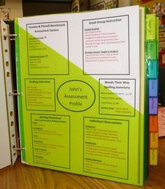 A TON of ideas on how to organize and assess guided reading.    To look at later...