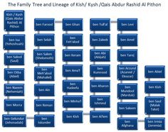 "Lost tribes of Israel--Afghan ""Kish"" Geneology--traces back to tribe of Benjamin--King Saul, son of Kish had a descendant named Afghana"
