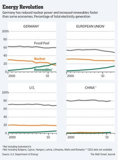 Germany's renewable energy usage for electricity grew faster than some economies http://on.wsj.com/1tKeNgz