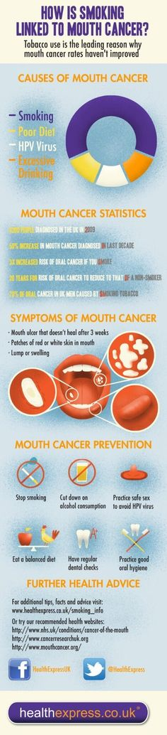 How is smoking linked to oral cancer?