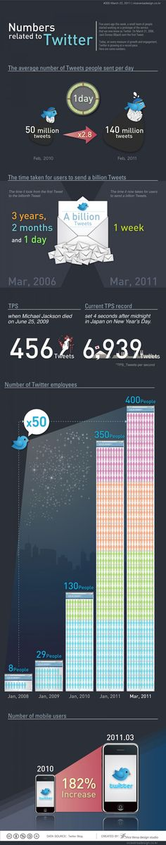 Numbers Related to #Twitter